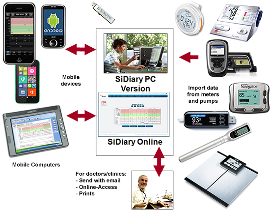 SiDiary diabetes managment system